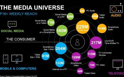 THE MEDIA UNIVERSE